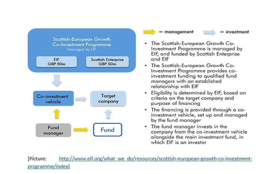 Scottish-European Growth Co-Investment Programme